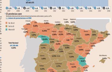 El turismo se frena en España tras los récords de 2017